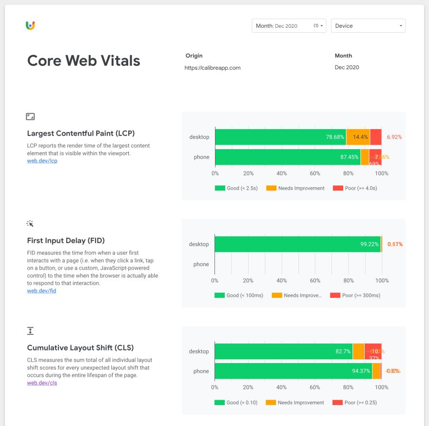 Calibre's Core Web Vitals Dashboard in Google Data Studio