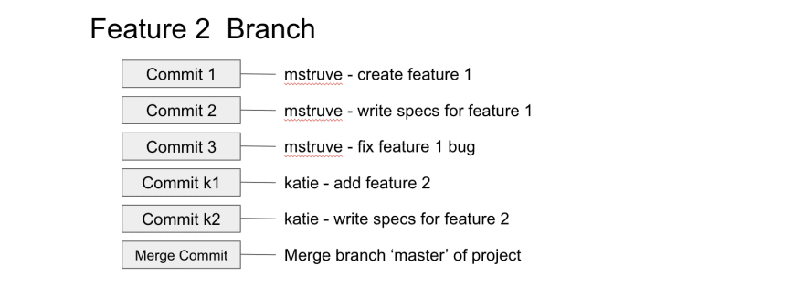git pull all branches