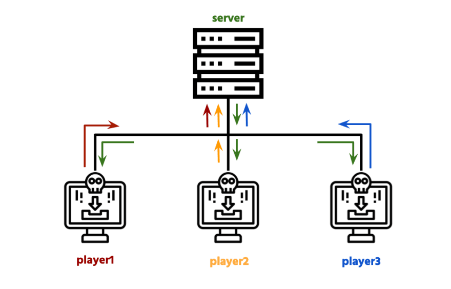 Client/Server architecture with each color representing a realtime channel
