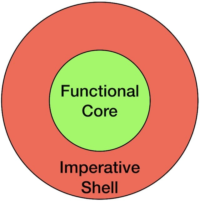 Functional core, imperative shell