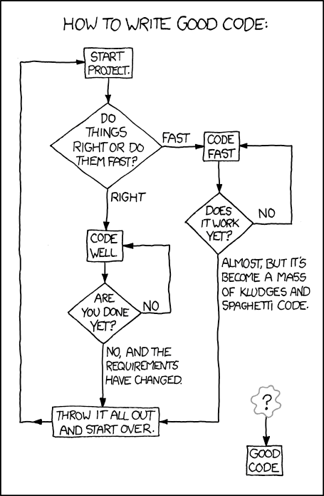XKCD Good Code flowchart