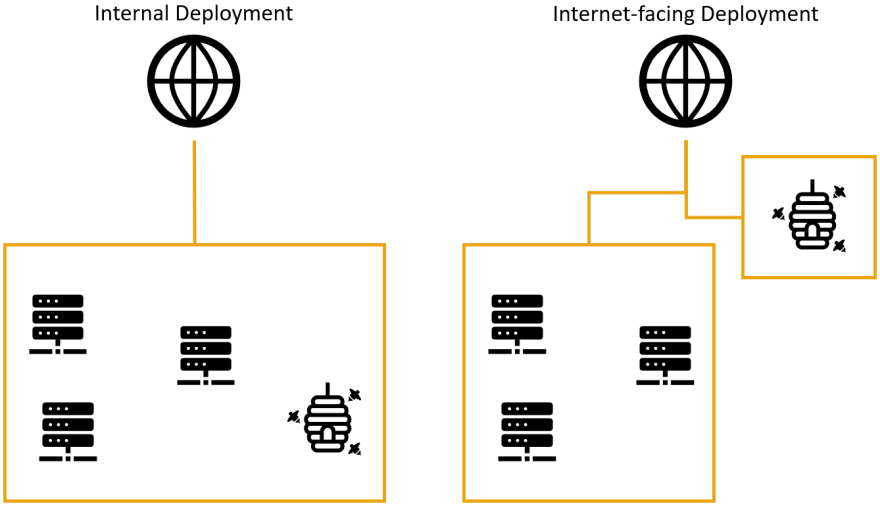 "Graphic that shows two sample deplyoments. The left is titled ""Internal Deployment"", showing the honeypot being placed next to production servers. The right is titled ""Internet-facing Deployment"" and shows the honeypot deployed in a DMZ, separated from all other infrastructure."