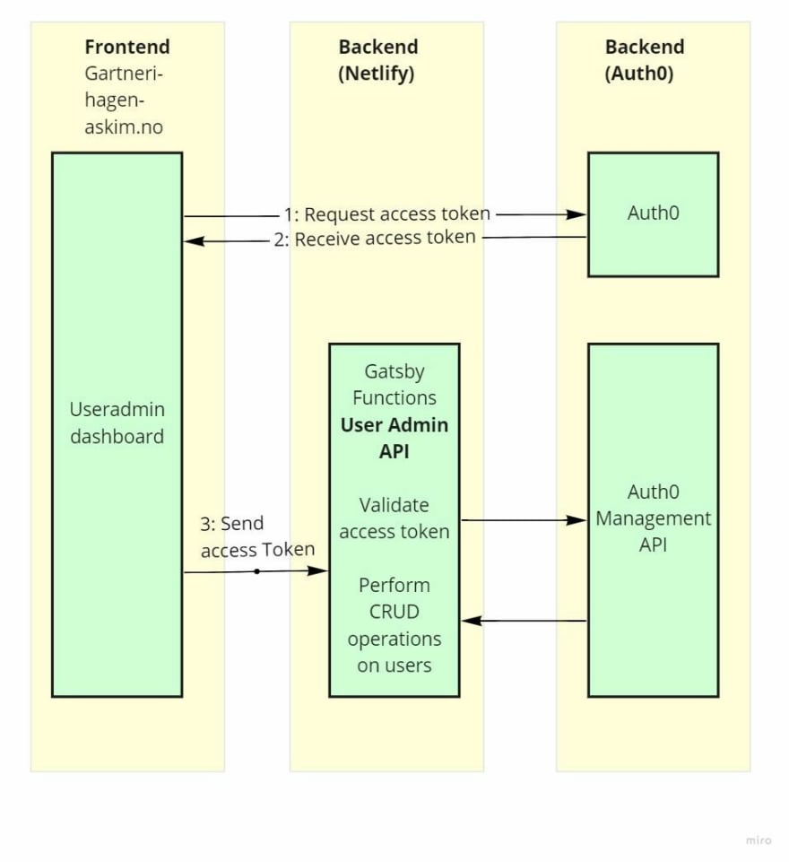 Diagram showing how the frontend requests an access token from Auth0. The access token is then passed on to the user admin API made with Gatsby Functions, and verified.