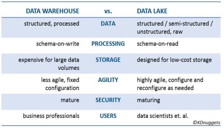 Warehouse vs Lake