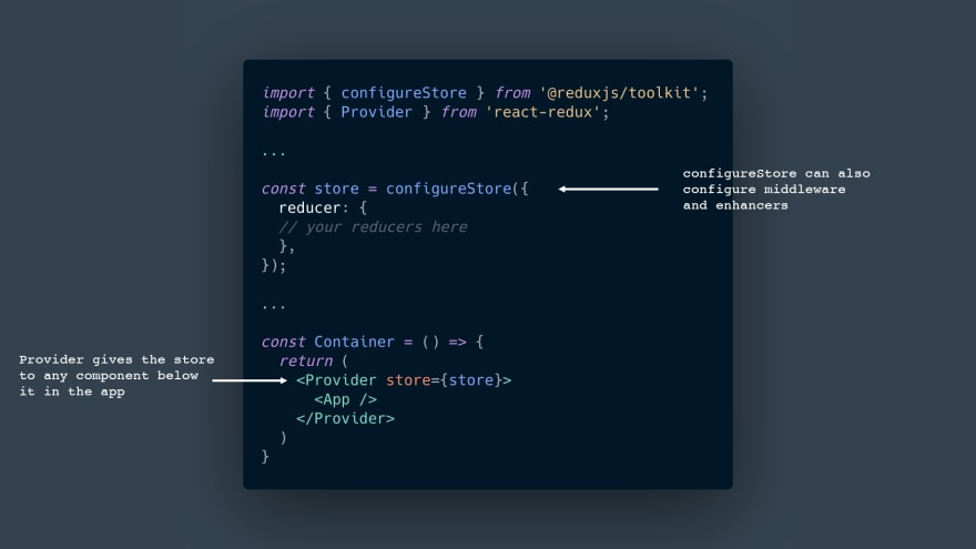 Provider gives the store to any component below it in the app. configureStore can also configure middleware and enhancers
