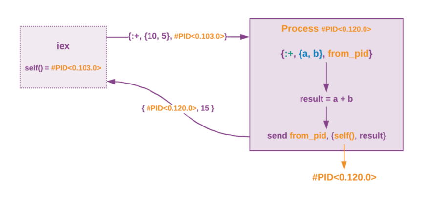 Sending the result back with sender PID