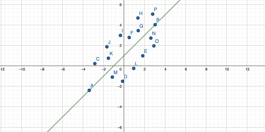 A straight line through a cloud of points in a 2-dimensional coordinate system