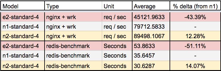 Workload Benchmark Summary