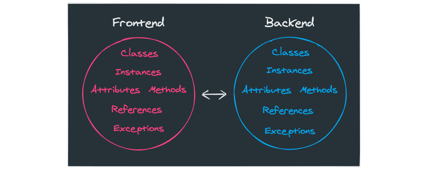 Frontend + Backend