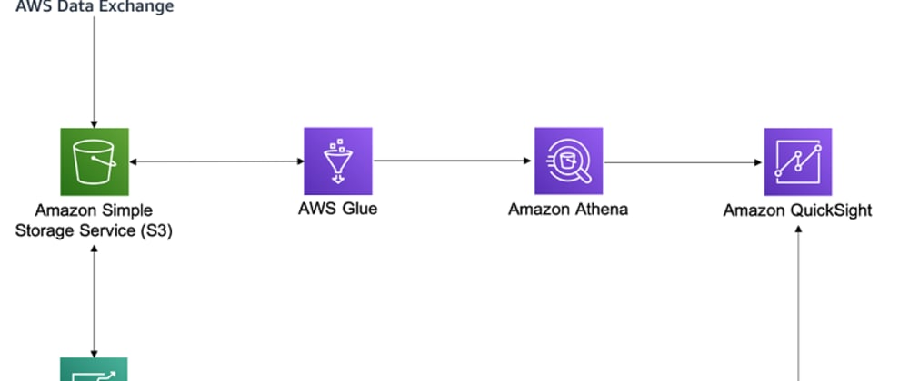 Cover image for AWS Data Exchange, Subscribe and create Database using Glue