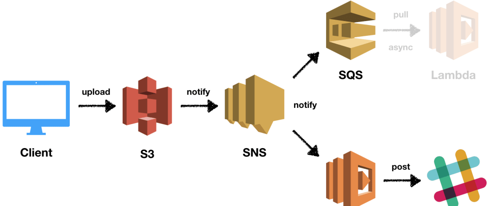 Cover image for Event Handling in AWS using SNS, SQS, and Lambda
