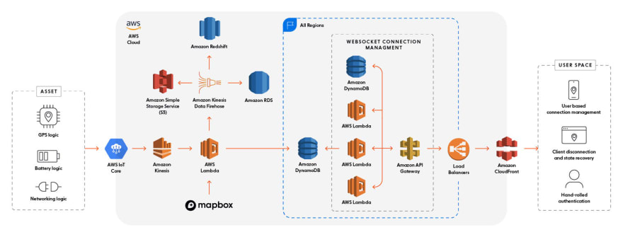 A typical cloud architecture using AWS services that achieves realtime asset tracking