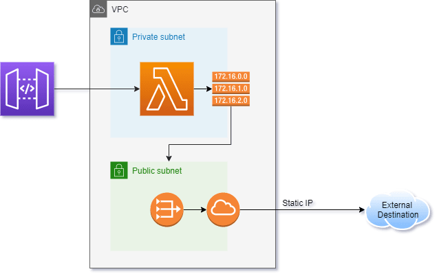 Architecture diagram of the AWS setup in the SAM Template