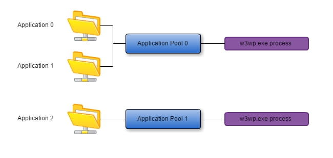What is an Application Pool