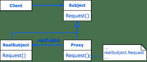 Design Pattern Proxy