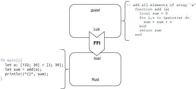 Example of language interface.