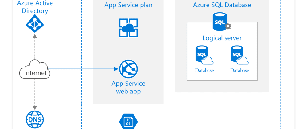 Cover image for Azure AppService and dotnetcore