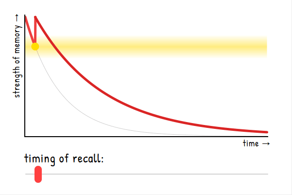 Graph of strenth-of-memory vs time, showing that recall-decay improves greatly after a single, well-timed revision