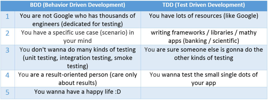 doing-bdd-tdd