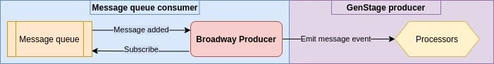 Terminology clarification for Broadway producer