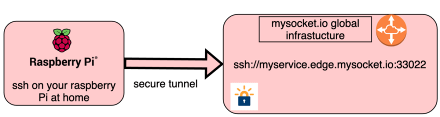Provide SSH access to your home server behindNAT