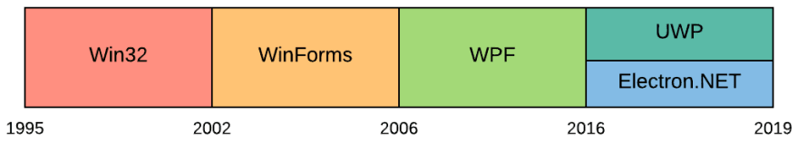 Timeline of the desktop development stacks from 1995 to 2019