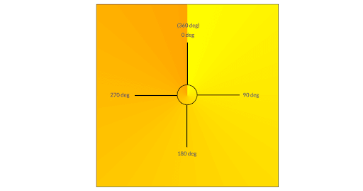 CSS Conical Gradients
