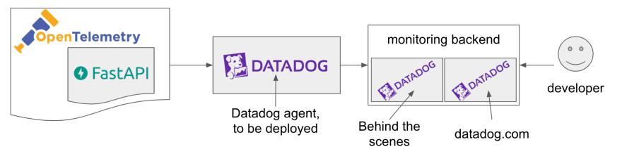 opentelemetry datadog