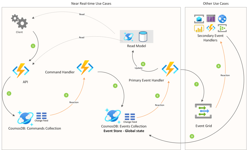 An architectural overview of an event-driven strategy on Azure