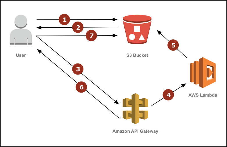 A crash course on Serverless with AWS - Image resize on-the