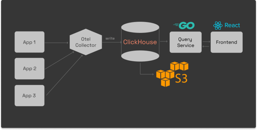 Architecture of SigNoz with OpenTelemetry and ClickHouse