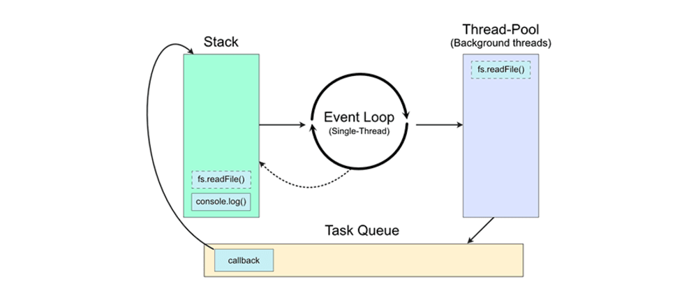 Cover image for Entendendo o Node.js e seu funcionamento