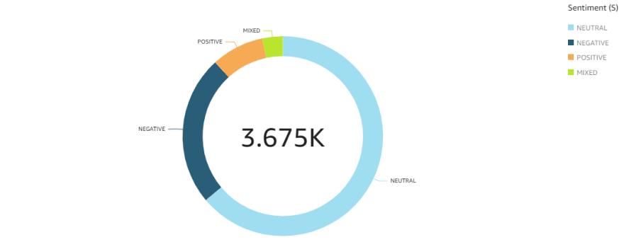 AWS Quicksight Graph