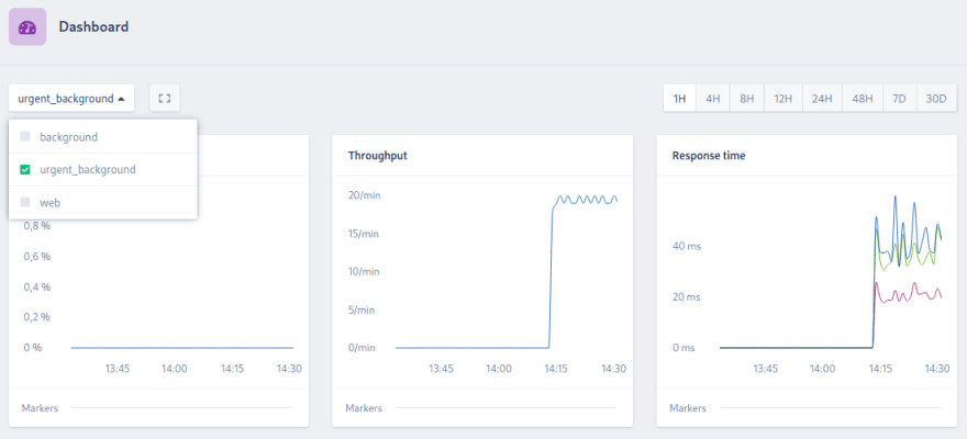 Dashboard showing the urgent\_background namespace