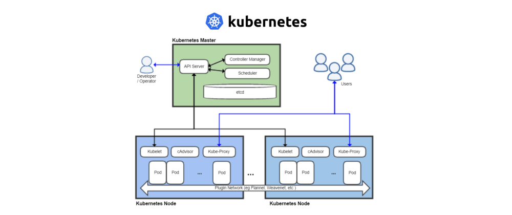 Cover image for Kubernetes Concepts Explained for Developers