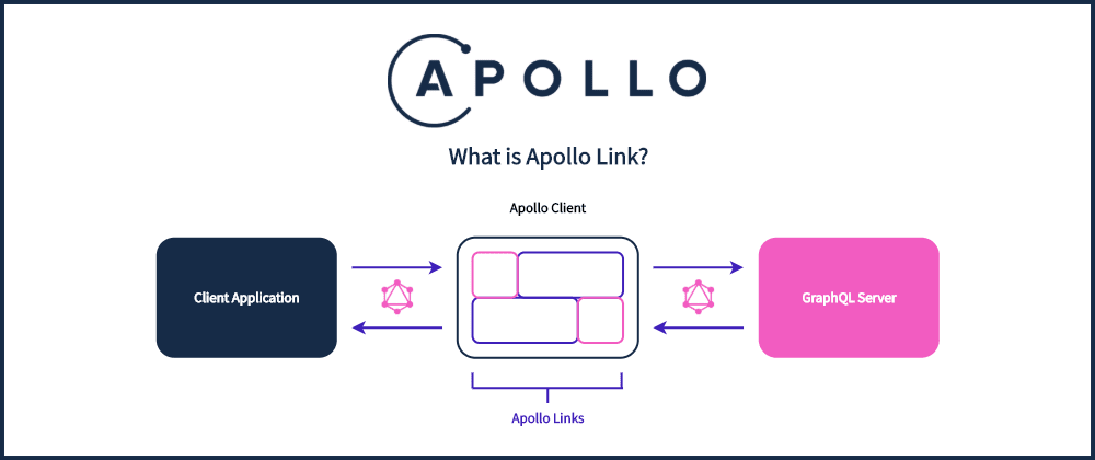 Cover image for What is Apollo Link and its purpose in the GraphQL ecosystem?