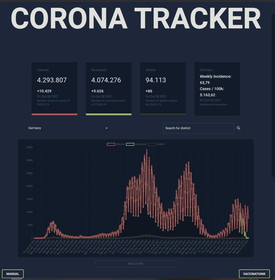 corona tracker by Mine