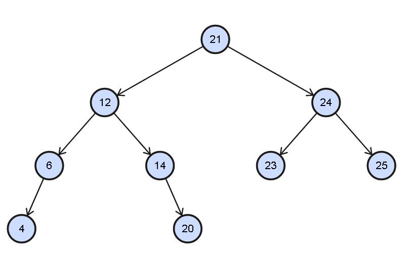 Vertical tree traversal