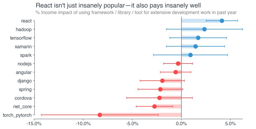 Meet Dev, the Highest-Paid Software Developer in America
