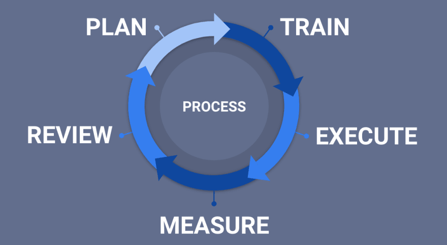 The software team process cycle
