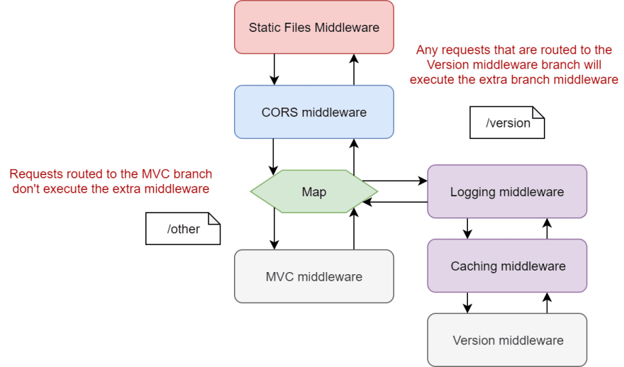 Image of the app pipeline with extra middleware