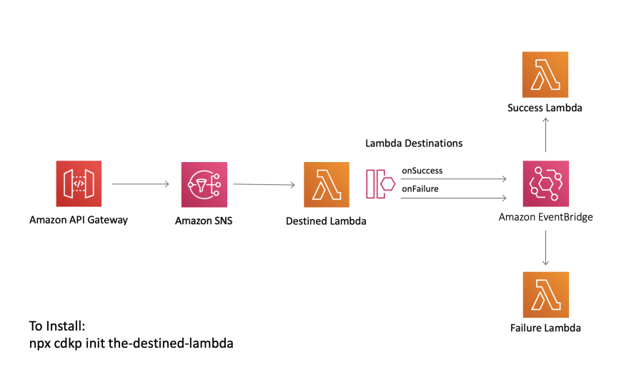 A lambda-based serverless architecture