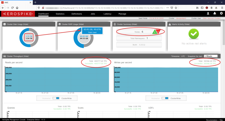 Running a 6 node cluster: 1.73TB of data, 84 GB of RAM