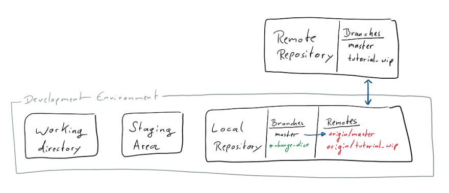 Remote and local branches`