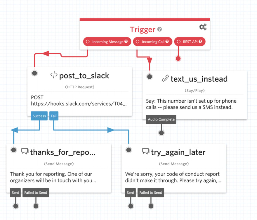 The UI for an entire Twilio Studio code of conduct reporting workflow.