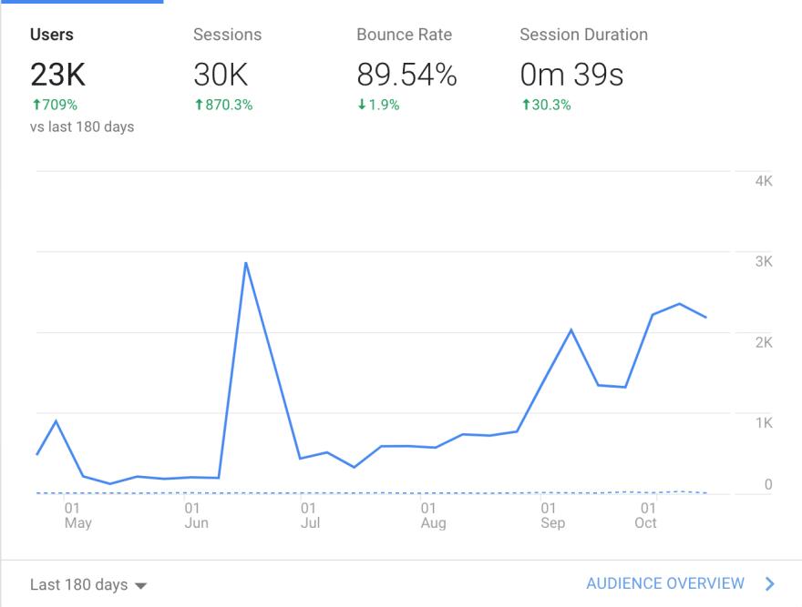 Google Analytics after 6 months