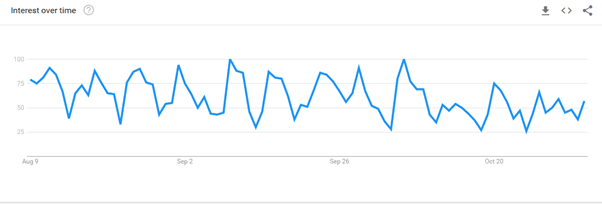 Ruby on rails popularity over time