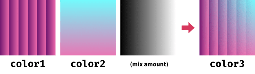 Showing how the different colors blend together to make the shader