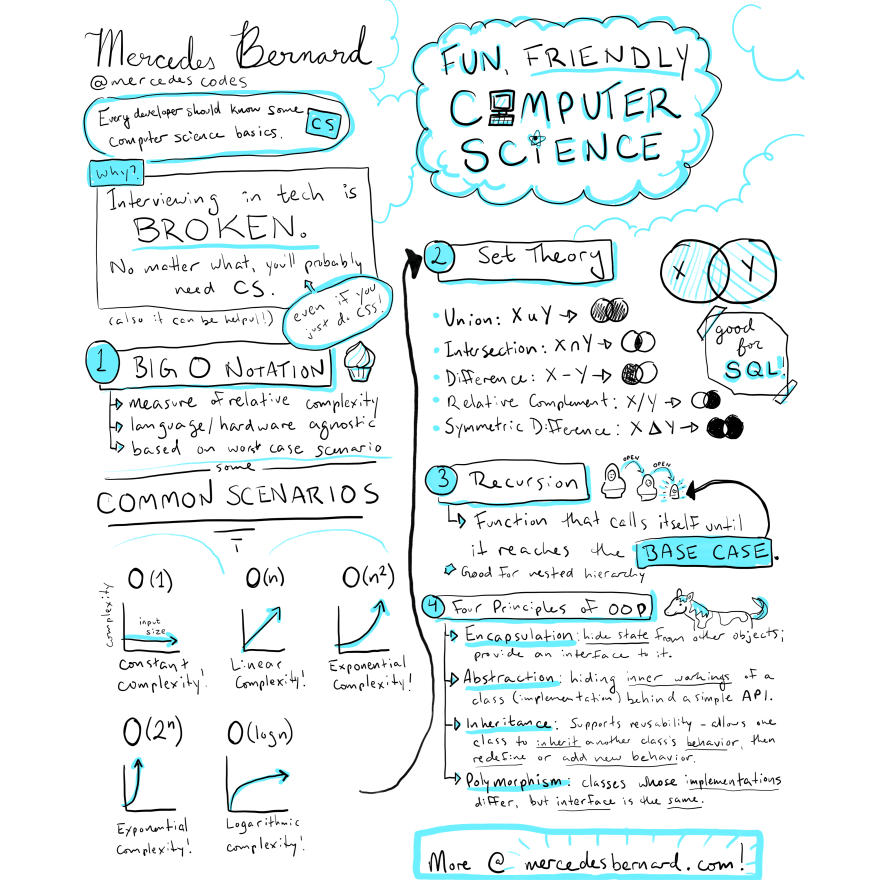 "Visual notes for the presentation ""Fun, Friendly Computer Science"""