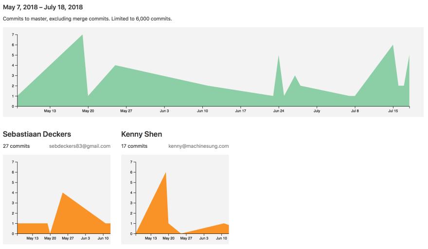 Code contributors graph